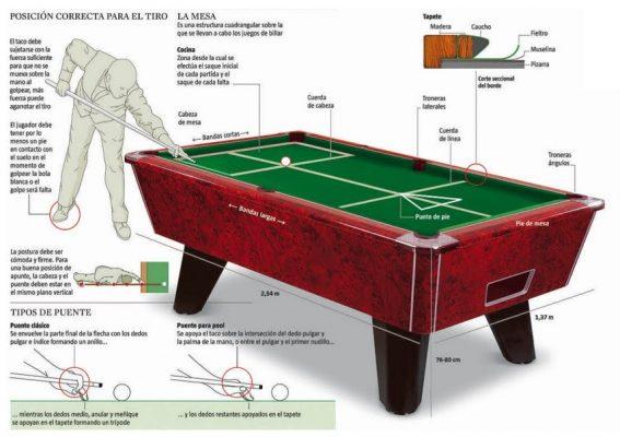 reglamento del billar www.futbolinesalicante.es
