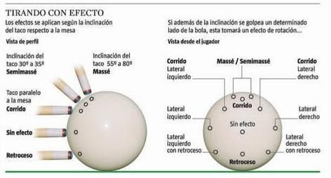 tipos de golpes billar www.futbolinesalicante.es